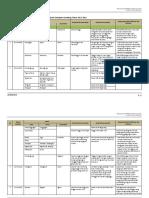 Data Banjir Kabupaten Jombang 2012-2016