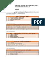 Contenidos, objetivos de aprendizaje y competencias del proyecto Climatología 2.0