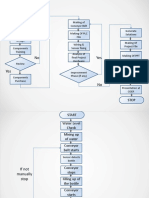 2. Flowchart required for plc