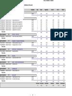 Ms Data Report