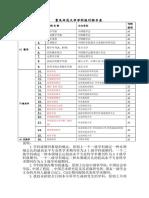 重庆师范大学学科级期刊认定目录