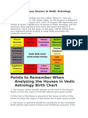 How to Analyze Houses in Vedic Astrology Birth Chart | Horoscope
