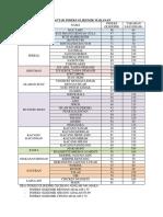 Daftar Indeks Glikemik Makanan