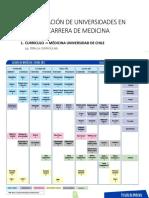Comparación de Universidades en La Carrera de Medicina (1)