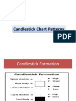 Candlestick Chart Patterns