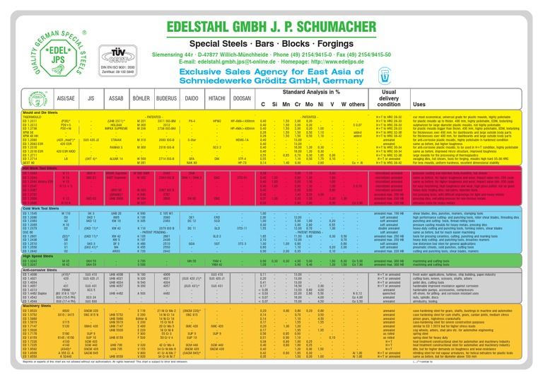 Tool steel comparison chart annealing metallurgy - Steel grade equivalent table ...