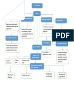 mapa conceptual de la psicologia