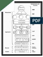 ESQUEMA - Proceso Administrativo e Instrumentos de Gestion