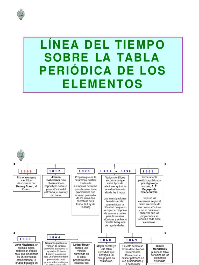 Linea del tiempo de la tabla periodica de los elementos quimicos tabla periodica elementos quimicos xls gallery periodic table tabla periodica de los elementos quimicos linea del urtaz Image collections