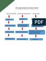Lenguaje Como Estructura Lenguaje Como Condición Cognitiva Lenguaje Como Uso
