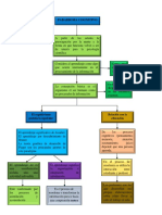 mapa conceptual paradigma cognitivo