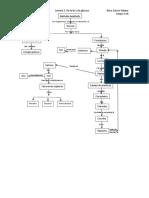 Mapa Conceptual 1. De La Luz a La Glucosa