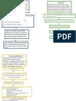 Flow chart .docx