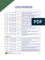 Daftar SNI
