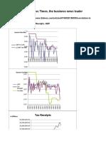 IBTimes - U.S. Income Tax Rate, Tax Receipts, GDP