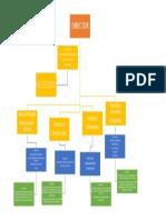 Diagrama de Departamentos de Empresa