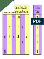 01E Pentachord-Thirds Tonic Triad A