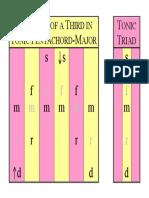 01E Thirds Tonic Triad in Tonic Pentachord