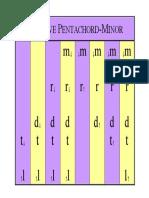 01B Pentachord-Tonic Minor Additive