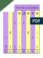 01C Pentachord Intervals-Tonic A