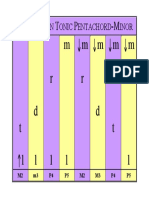 01D_Pentachord-Intervals_in_Tonic_B.pdf