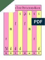 01D Tonic Pentachord-Intervals B