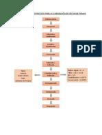 Diagrama de Flujo de Proceso Para La Elaboración de Néctar de Papaya