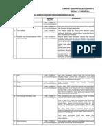 Doc 1 Daftar Jenis Rencana Usaha Dan Atau Kegiatan Yang Wajib Dilengkapi Dengan UKL-UPL Dan SPPL