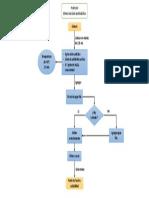 p5 diagrama