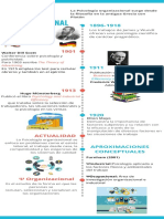 Historia de La Psicologia Organizacional Esquema
