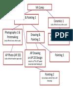 art curriculum flow chart