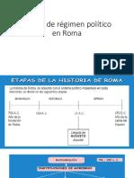 Etapas de Régimen Político en Roma