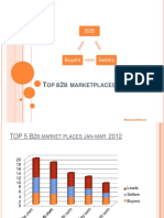 Top 5 Growing Global b2b Marketplaces