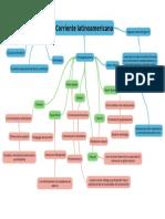 Corriente latinoamericana.pdf