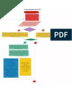 Flujograma Determinación Del ATEL