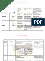 Planes Profilacticos de Silvestres, Equinos, Aves y Muestras