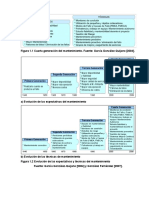 Figura 1.1 y 1.2 Cuarta Generación Del Mantenimiento y Evolución de Las Expectativas y Técnicas