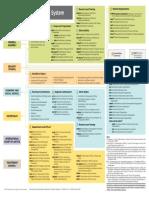 UN System Chart