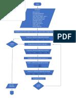 Flow Chart UAP