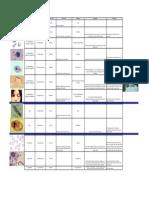 Protozoa Summary Table