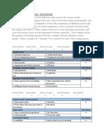 leadership development behavior tables