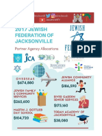 Federation Allocations Infographic