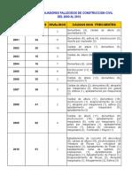 Cuadro - Estadistico en Excel Barras - Accidentes