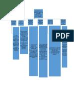 Estructura Del Programa 22