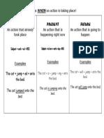 Verb Tenses Chart