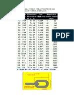 Tabela de Correntes