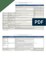 (3) Tabla 3.3 - 3.4 (Pags. 24-27)