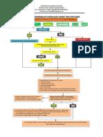 Flow Chart Penerimaan Pasien Baru Rawat Inap Rsud Bima Revised