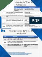 """Cuadro Sinóptico de """"Tipos de Investigación"""""""