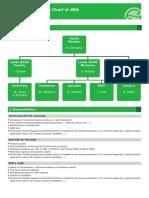 8. QA-QS Organization Chart
